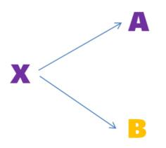 Teorema Simple