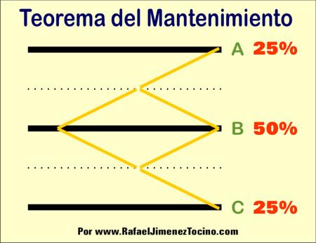 Teorema del Mantenimiento